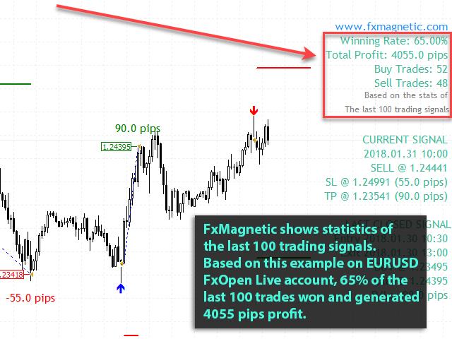 fxmagnetic-eurusd-m30-benefit-01-stats-100-trades