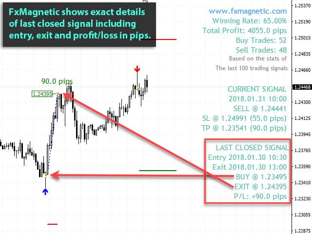 fxmagnetic-eurusd-m30-benefit-03-last-closed-signal-entry-exit-profit-pips