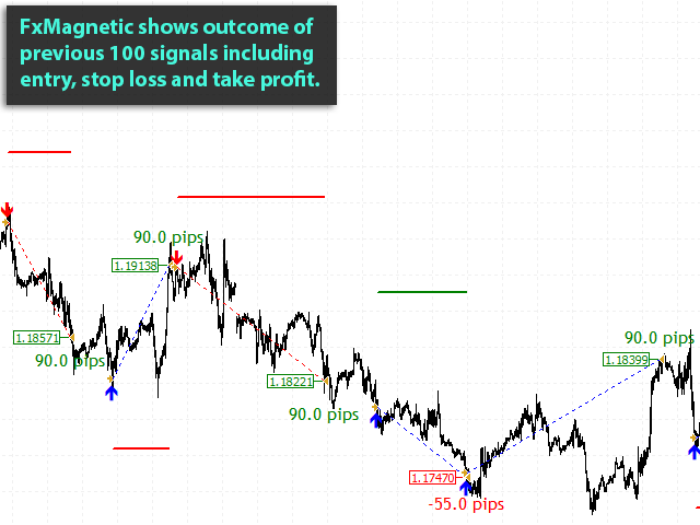 fxmagnetic-eurusd-m30-benefit-04-entry-and-profit-loss-outcome-for-previous-signals