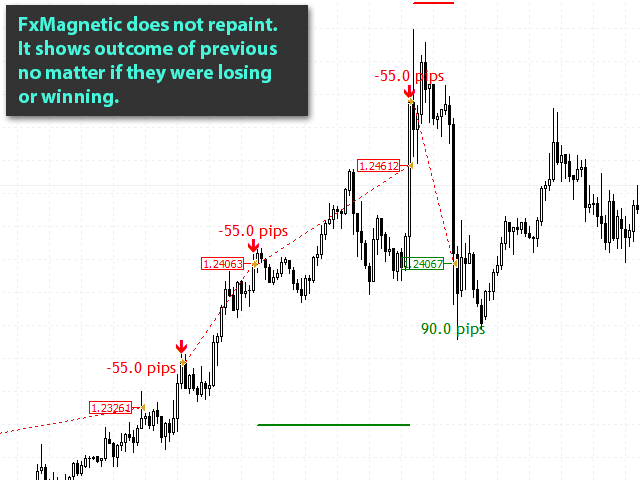 fxmagnetic-eurusd-m30-benefit-05-does-not-repaint-show-loss-and-profit
