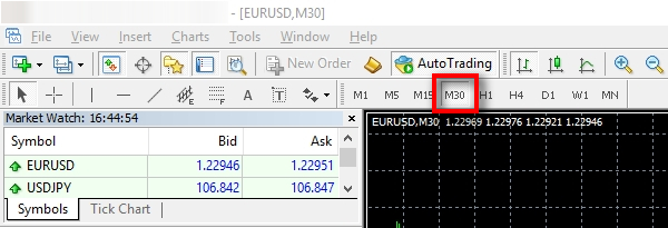 Choose the timeframe;Click on the M30 in the top toolbar to switch the EURUSD chart to a 30-minute timeframe.