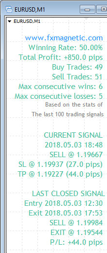 FxMagnetic EURUSD stats of last 100 trading signals on the M1 chart