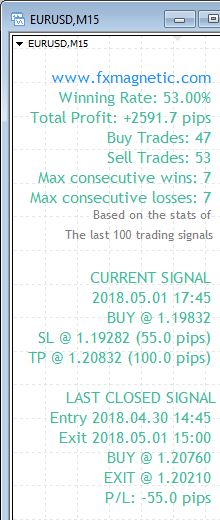 FxMagnetic EURUSD stats of last 100 trading signals on the M15 chart