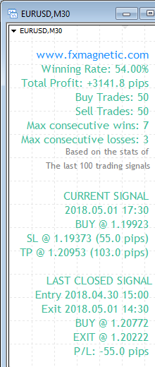 FxMagnetic EURUSD stats of last 100 trading signals on the M30 chart