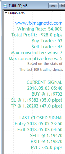 FxMagnetic EURUSD stats of last 100 trading signals on the M5 chart