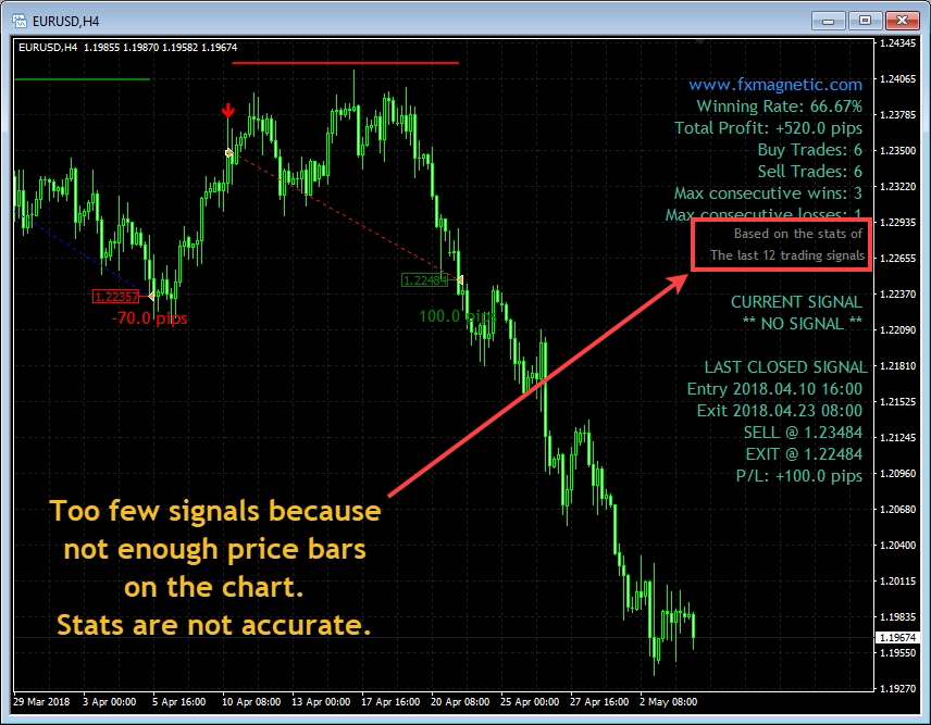 How many trading signals does your indicator display on the chart?;If you do not see last 100 trading signals, it means your MT4 does not have enough price bars and candles on the chart. All indicators use historical prices for the algorithm to calculate entry signals, etc. If there's not enough historical data, the indicator cannot display entry signals at all, or in most cases, show too few entry signals. It leads to another problem - inaccurate stats (Winning Rate, Total Profit, etc.). Inaccurate stats occur because there is not enough data for statistical significance. Think of a car gasoline consumption. To know how much gasoline any car consumes we need to drive at least 100 km to get accurate numbers. Some say that 100 trading signals are too much for stats calculation, others say it is too few, but we think 100 is fair enough. Now, let's make the MT4 display more trading signals. To do this, we need to configure MT4 to show more price bars and candles on the charts, which is done in 2 steps. Step 1 is to set max bar count in MT4 to a maximum possible number. Step 2 is to make sure MT4 downloads all the price bar history data from the broker.