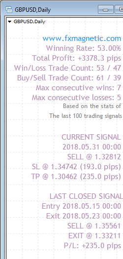 FxMagnetic GBPUSD stats of last 100 trading signals on the Daily chart