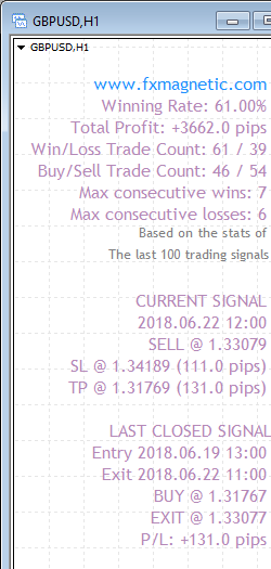 FxMagnetic GBPUSD stats of last 100 trading signals on the 1-hour chart