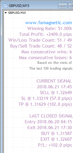 FxMagnetic GBPUSD stats of last 100 trading signals on the M15 chart