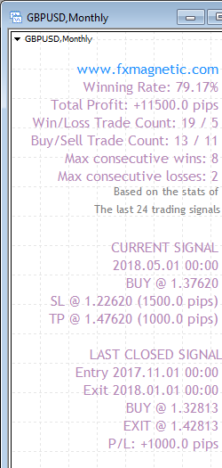 FxMagnetic GBPUSD stats of last 100 trading signals on the Monthly chart