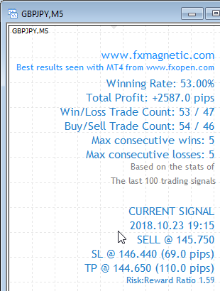 FxMagnetic GBPJPY stats of last 100 trading signals on the M5 chart