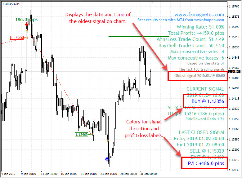 New features in FxMagnetic EURUSD v2.6 indicator